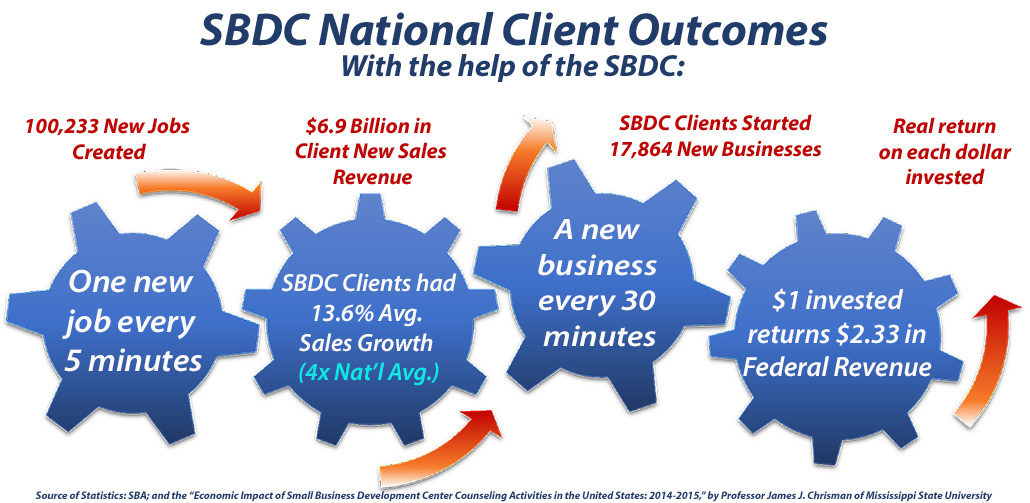 Economic Impact of the SBDC nationally